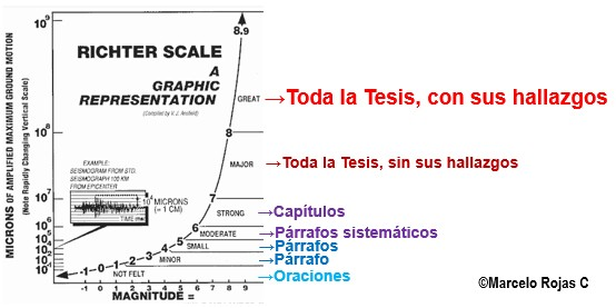 Fig. Escala de plagios de tesis