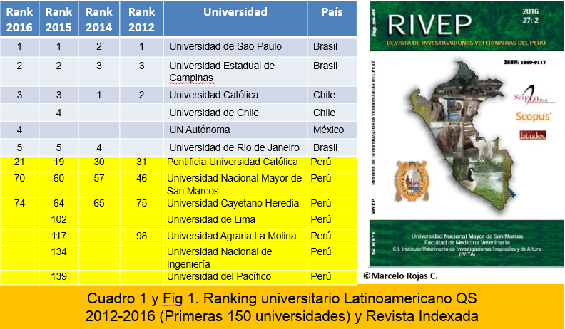 Ranking universitario latinoamericano QS 2012 - 2016